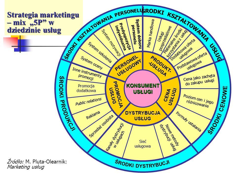 """Strategia marketingu – mix """"5P w dziedzinie usług"""