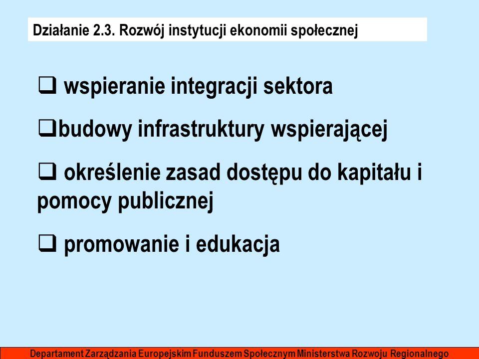 wspieranie integracji sektora budowy infrastruktury wspierającej
