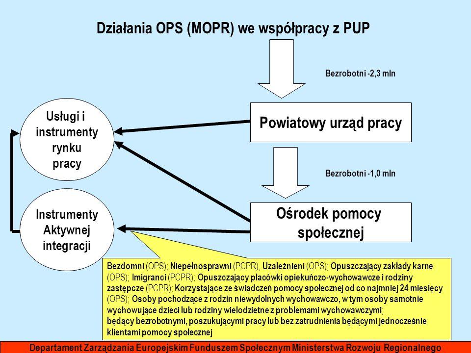 Działania OPS (MOPR) we współpracy z PUP