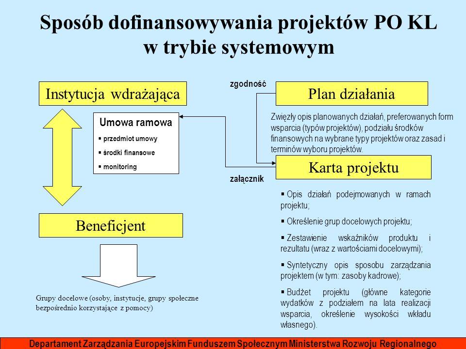 Sposób dofinansowywania projektów PO KL w trybie systemowym
