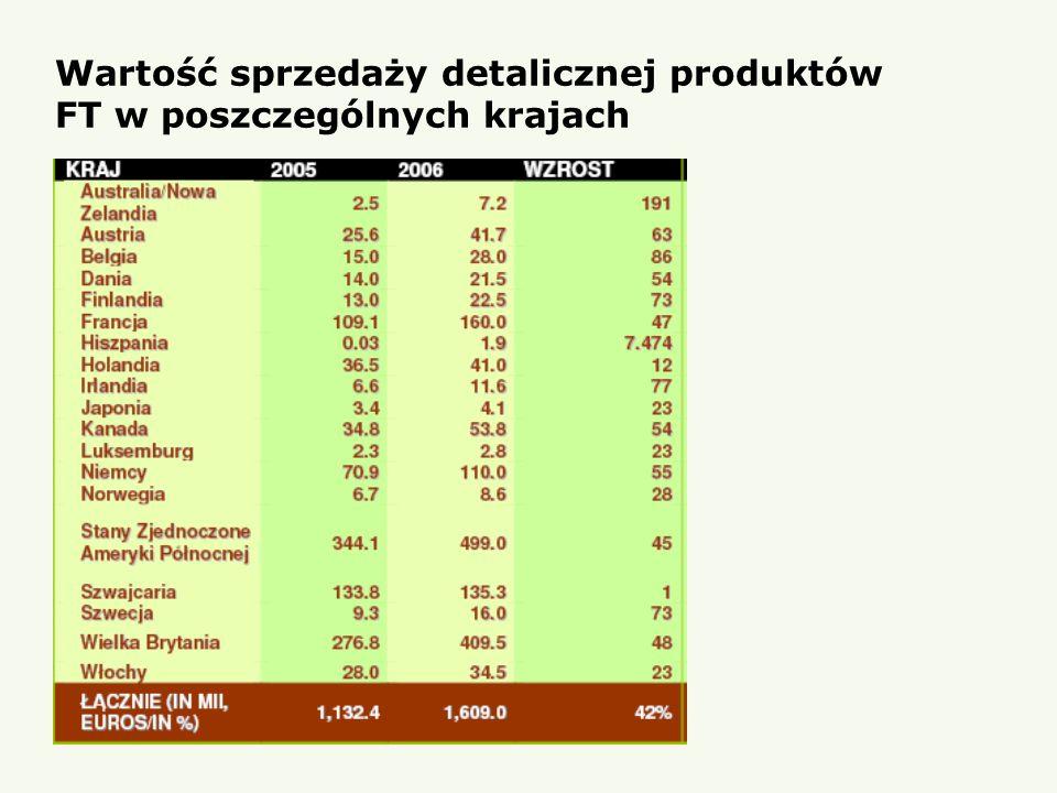 Wartość sprzedaży detalicznej produktów FT w poszczególnych krajach