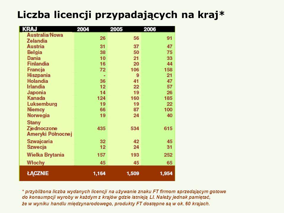 Liczba licencji przypadających na kraj*