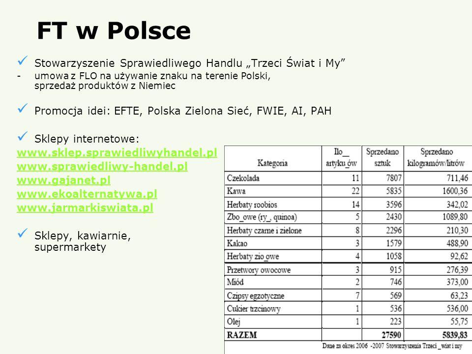 """FT w Polsce Stowarzyszenie Sprawiedliwego Handlu """"Trzeci Świat i My"""