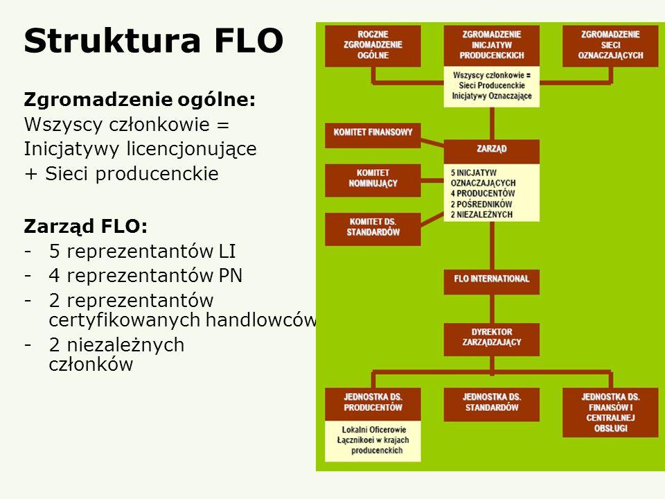 Inicjatywy licencjonujące + Sieci producenckie Zarząd FLO: