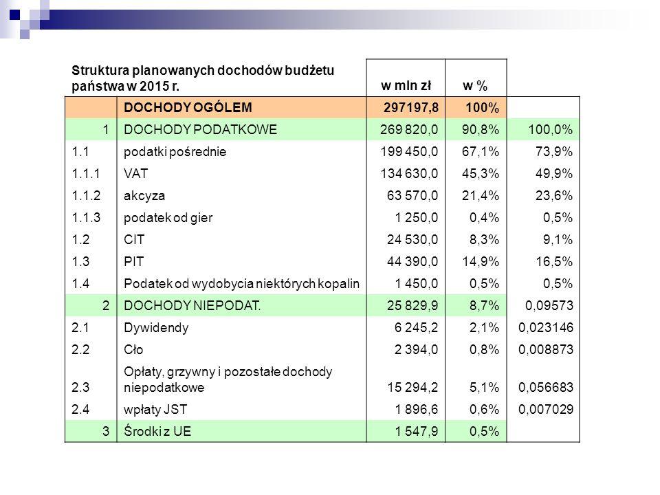 Struktura planowanych dochodów budżetu państwa w 2015 r.