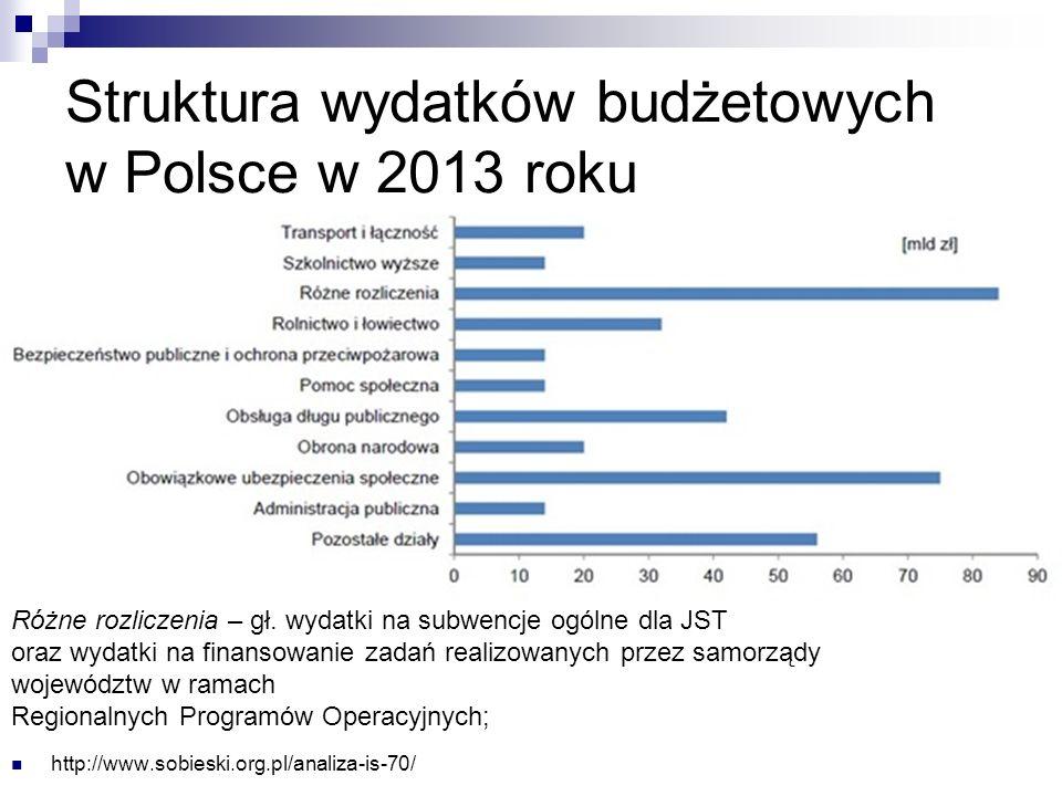 Struktura wydatków budżetowych w Polsce w 2013 roku