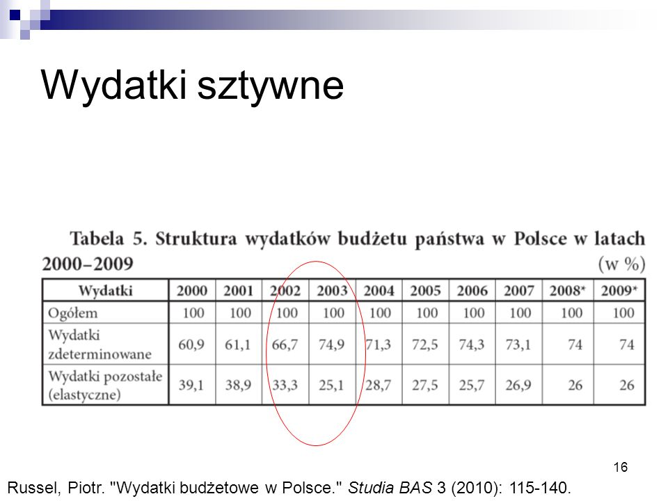 Wydatki sztywne 16 Russel, Piotr. Wydatki budżetowe w Polsce. Studia BAS 3 (2010): 115-140.
