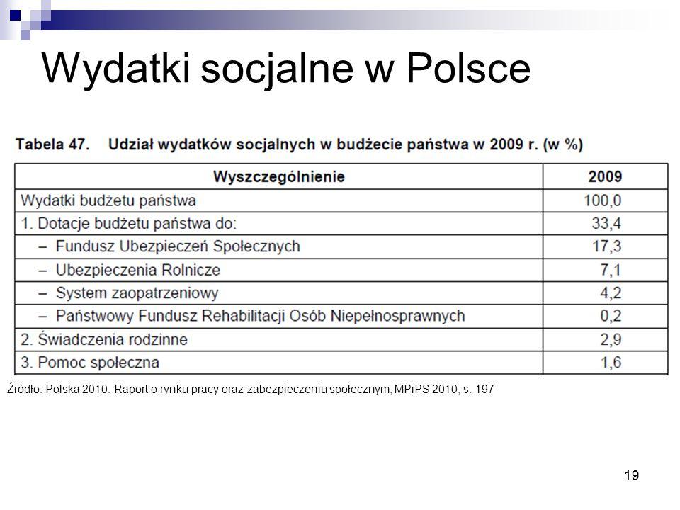 Wydatki socjalne w Polsce