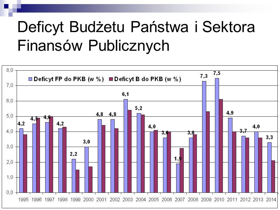 Deficyt Budżetu Państwa i Sektora Finansów Publicznych