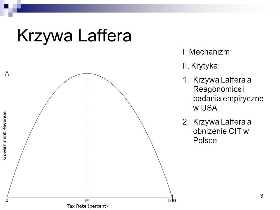 Krzywa Laffera I. Mechanizm II. Krytyka: