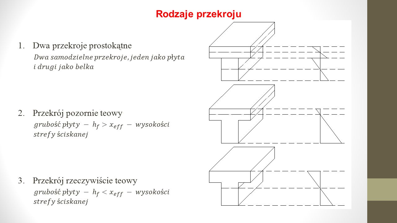 Rodzaje przekroju 1. Dwa przekroje prostokątne