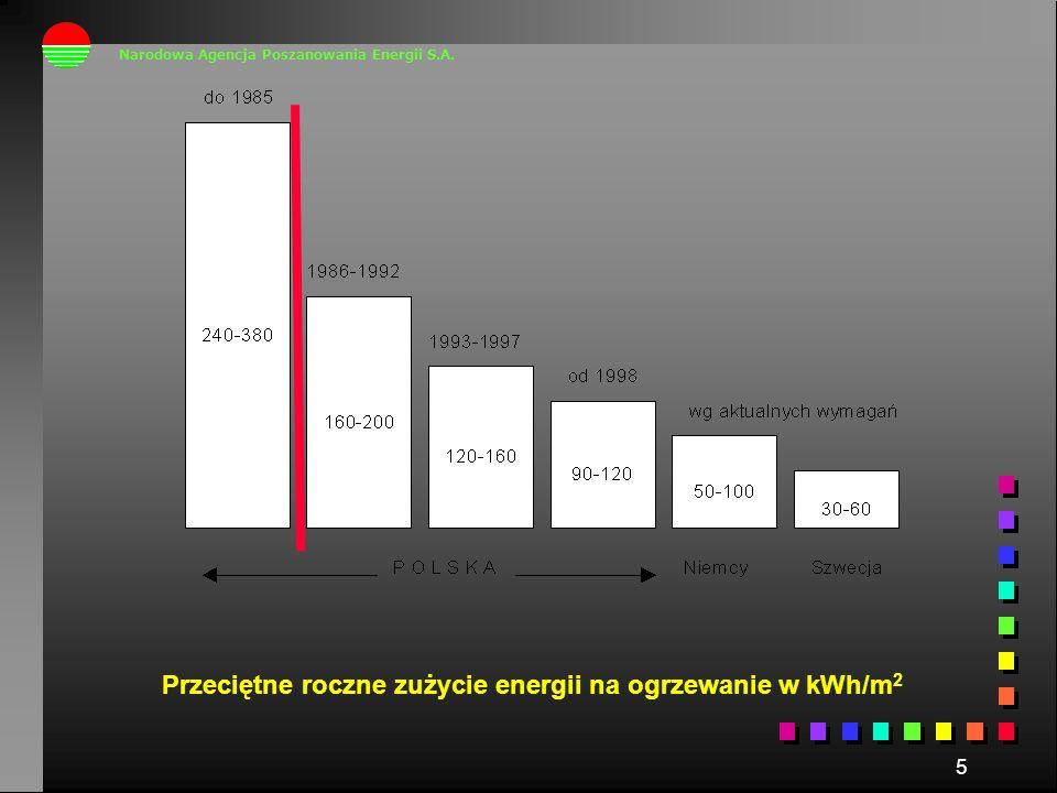 Przeciętne roczne zużycie energii na ogrzewanie w kWh/m2