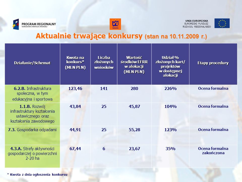 Aktualnie trwające konkursy (stan na 10.11.2009 r.)