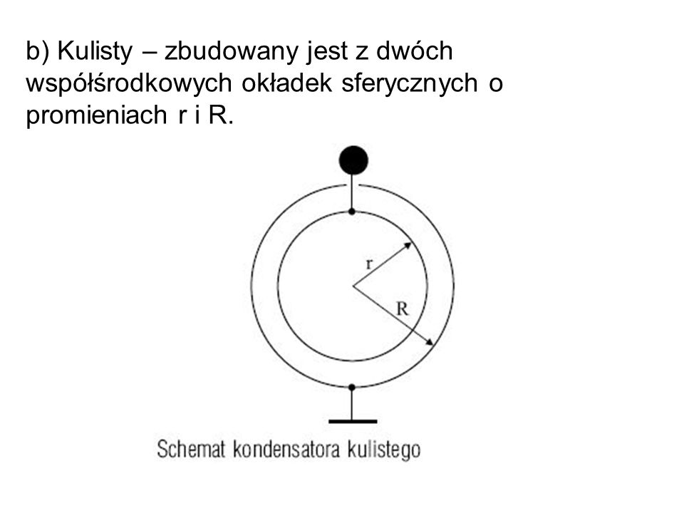b) Kulisty – zbudowany jest z dwóch współśrodkowych okładek sferycznych o promieniach r i R.