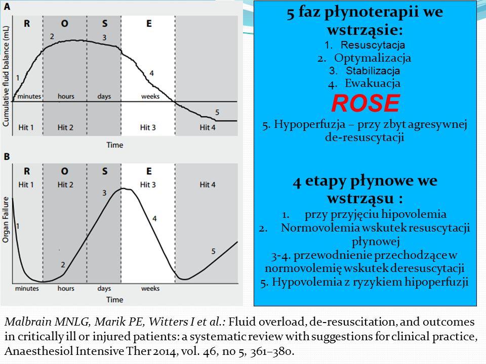 5 faz płynoterapii we wstrząsie: 4 etapy płynowe we wstrząsu :