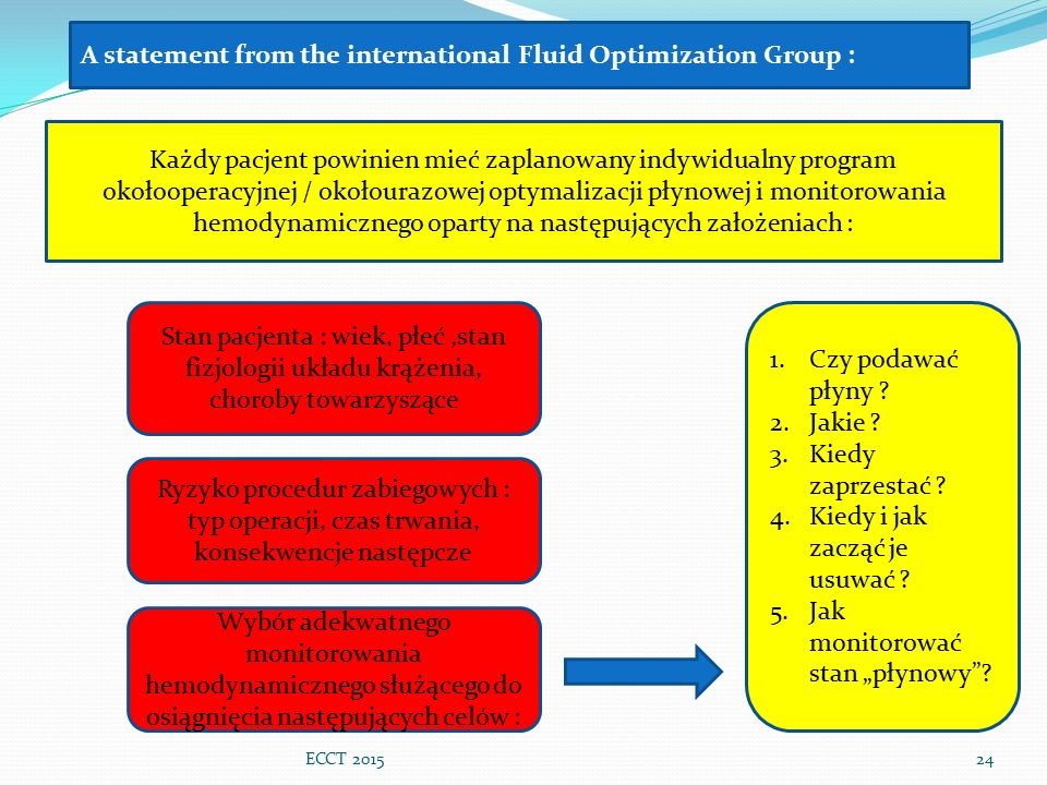 A statement from the international Fluid Optimization Group :