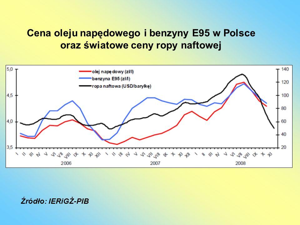 Cena oleju napędowego i benzyny E95 w Polsce