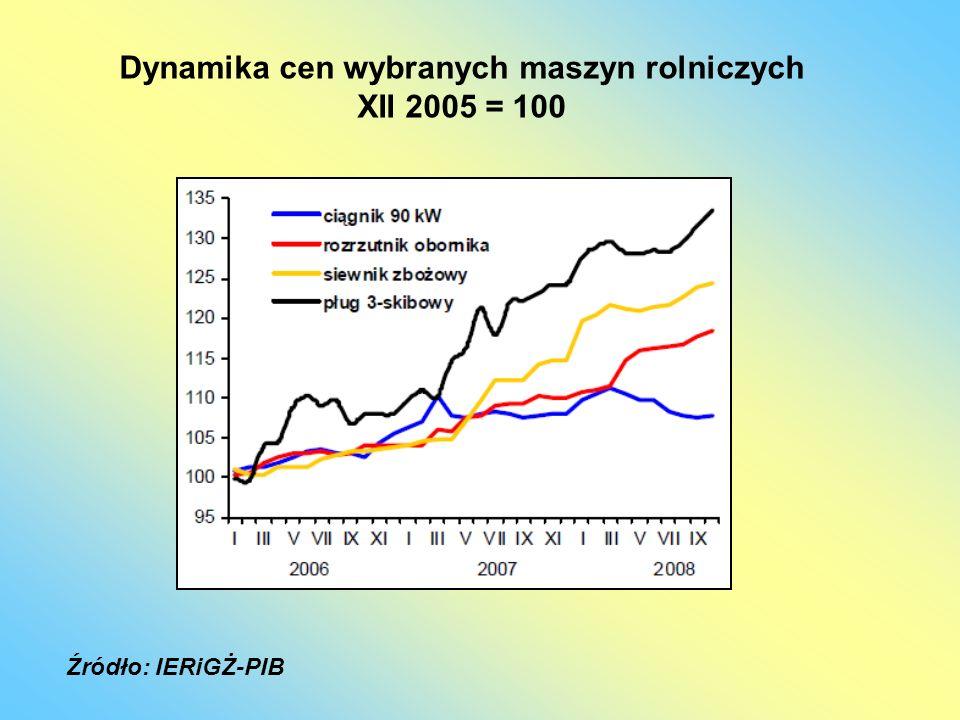 Dynamika cen wybranych maszyn rolniczych