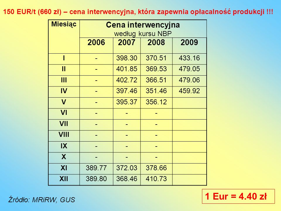 1 Eur = 4.40 zł Cena interwencyjna 2006 2007 2008 2009