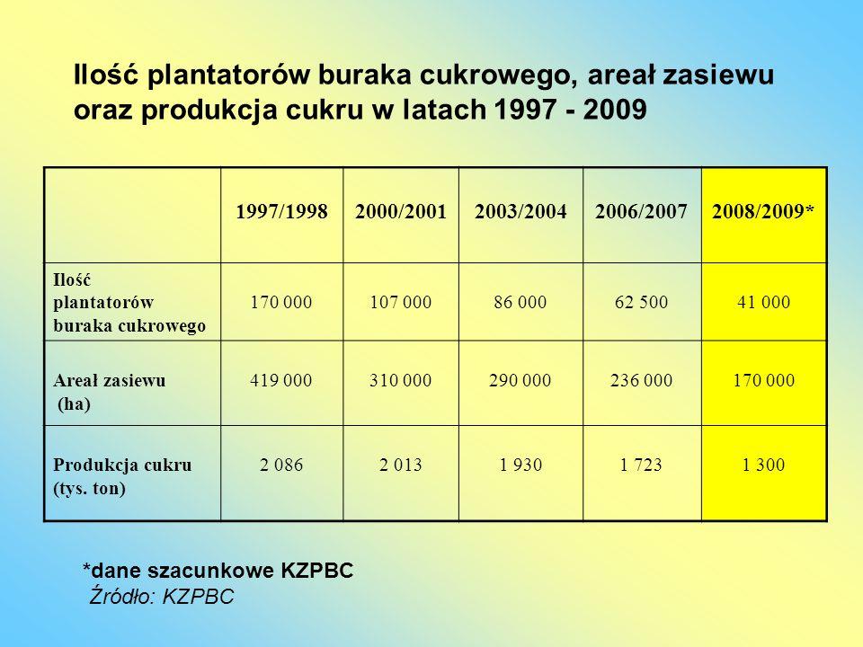 Ilość plantatorów buraka cukrowego, areał zasiewu