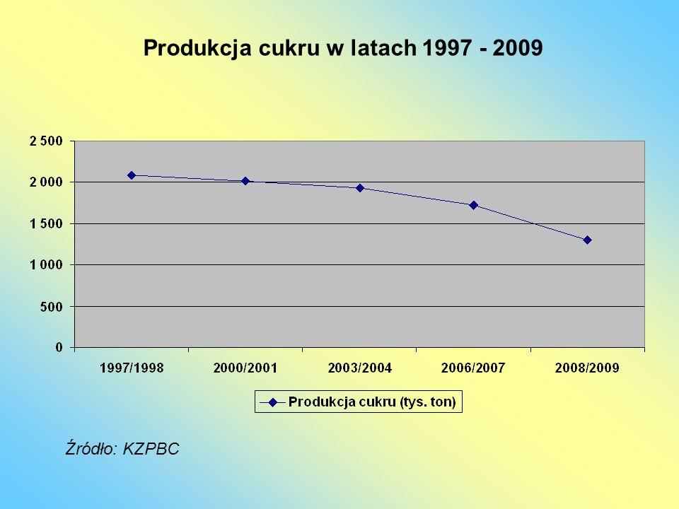 Produkcja cukru w latach 1997 - 2009