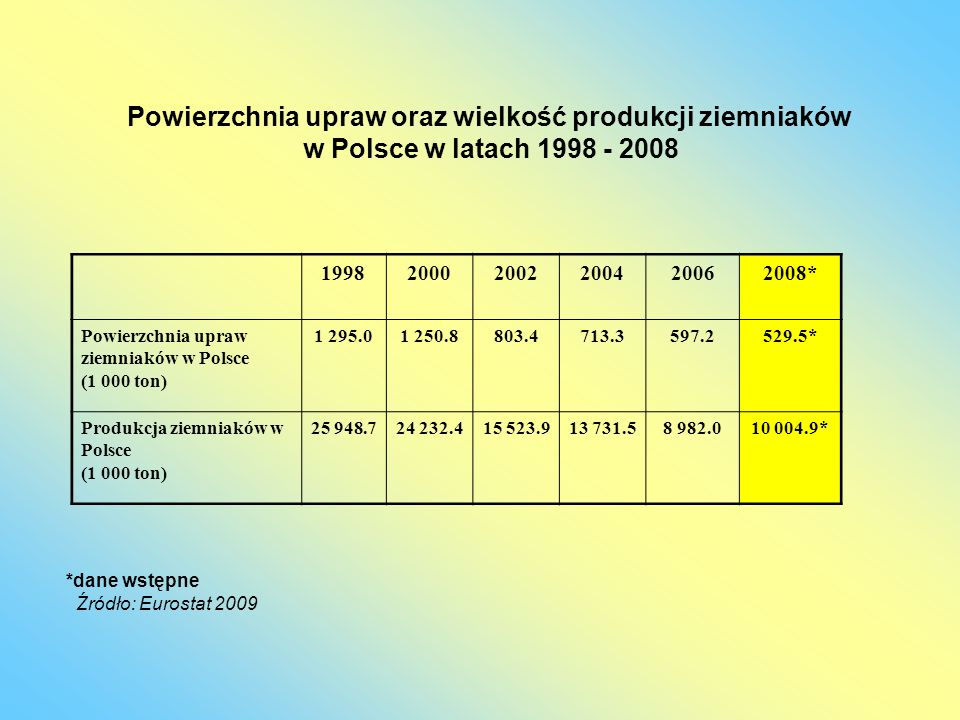 Powierzchnia upraw oraz wielkość produkcji ziemniaków