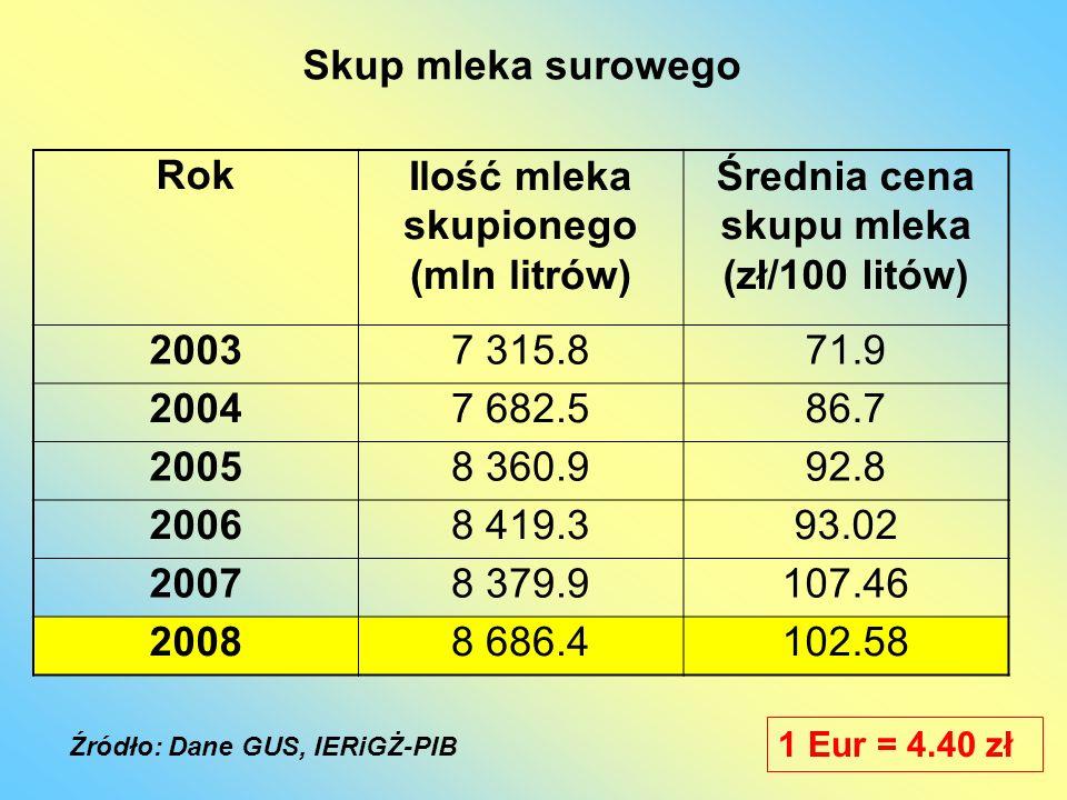 Rok (mln litrów) (zł/100 litów) 2003 2004 2005 2006 2007 2008