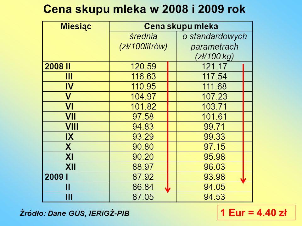 Cena skupu mleka w 2008 i 2009 rok 1 Eur = 4.40 zł Miesiąc