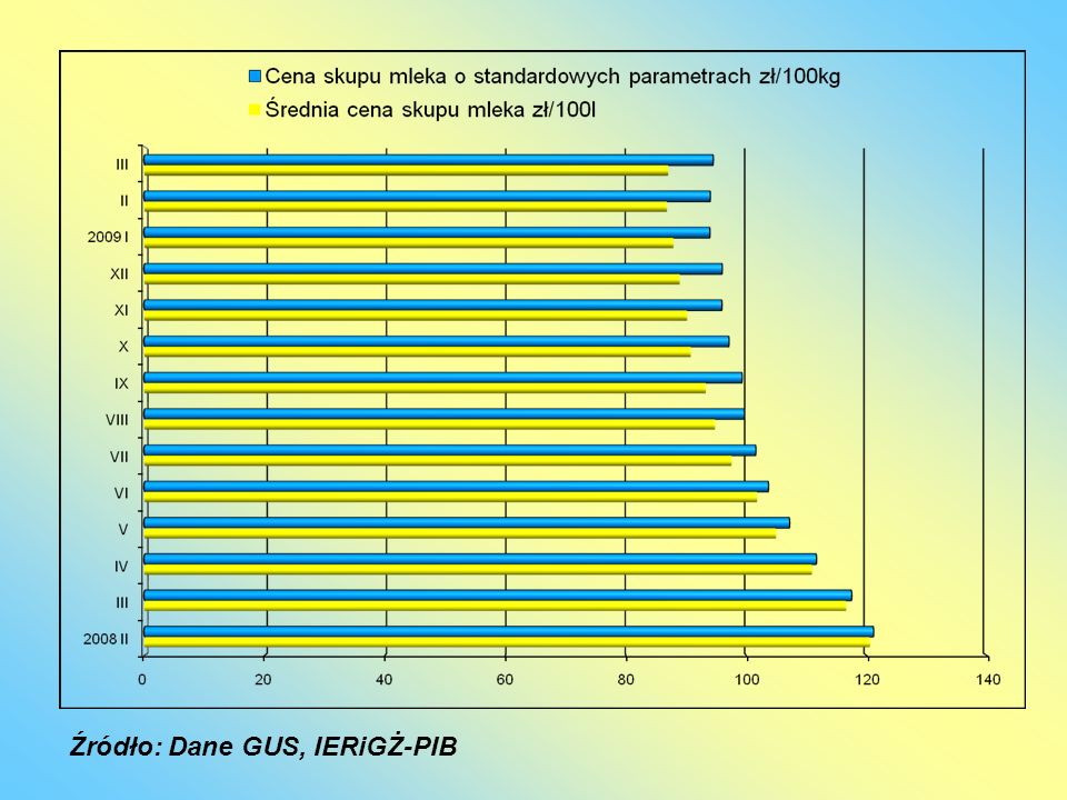 Źródło: Dane GUS, IERiGŻ-PIB