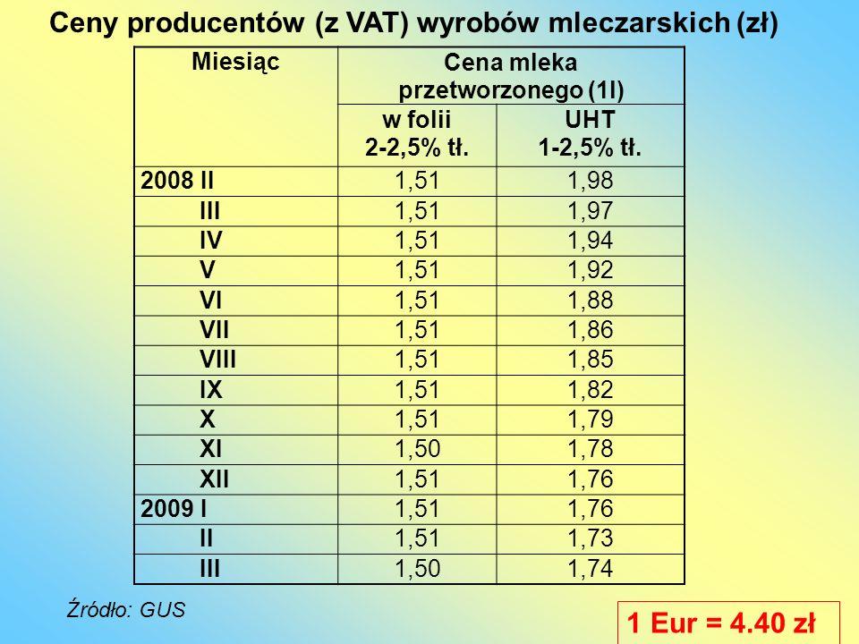 Ceny producentów (z VAT) wyrobów mleczarskich (zł)