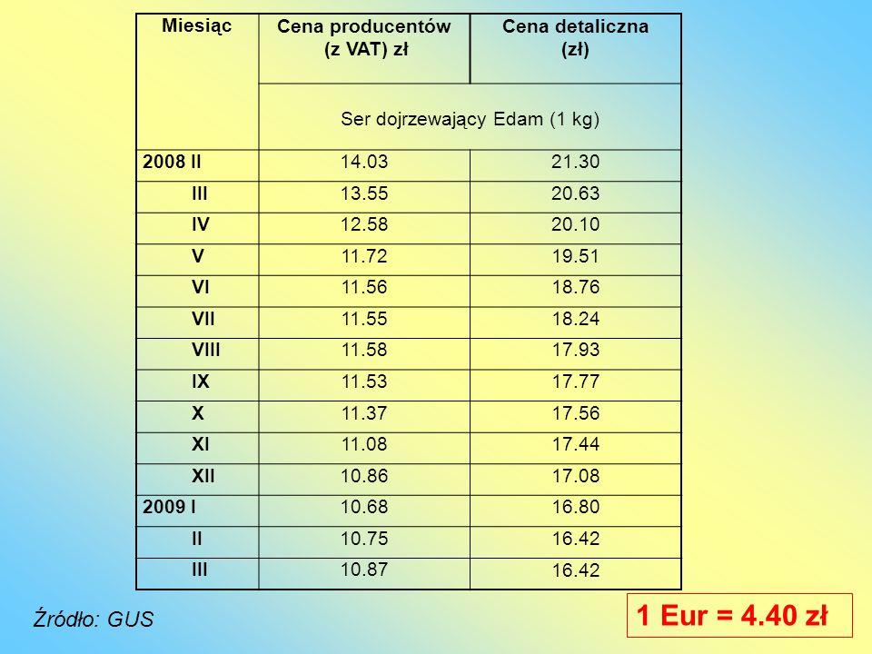 Ser dojrzewający Edam (1 kg)