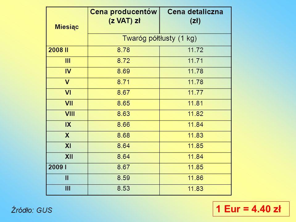 1 Eur = 4.40 zł Cena producentów (z VAT) zł Cena detaliczna (zł)