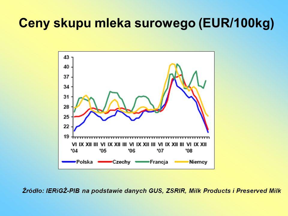 Ceny skupu mleka surowego (EUR/100kg)