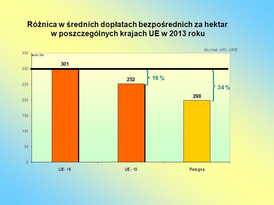 Różnica w średnich dopłatach bezpośrednich za hektar