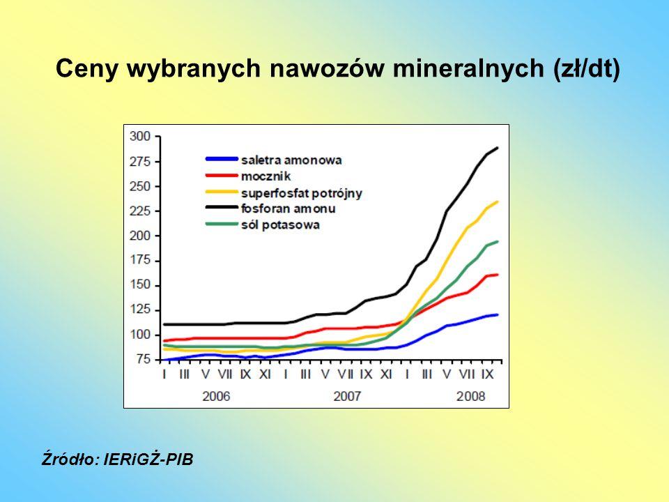 Ceny wybranych nawozów mineralnych (zł/dt)