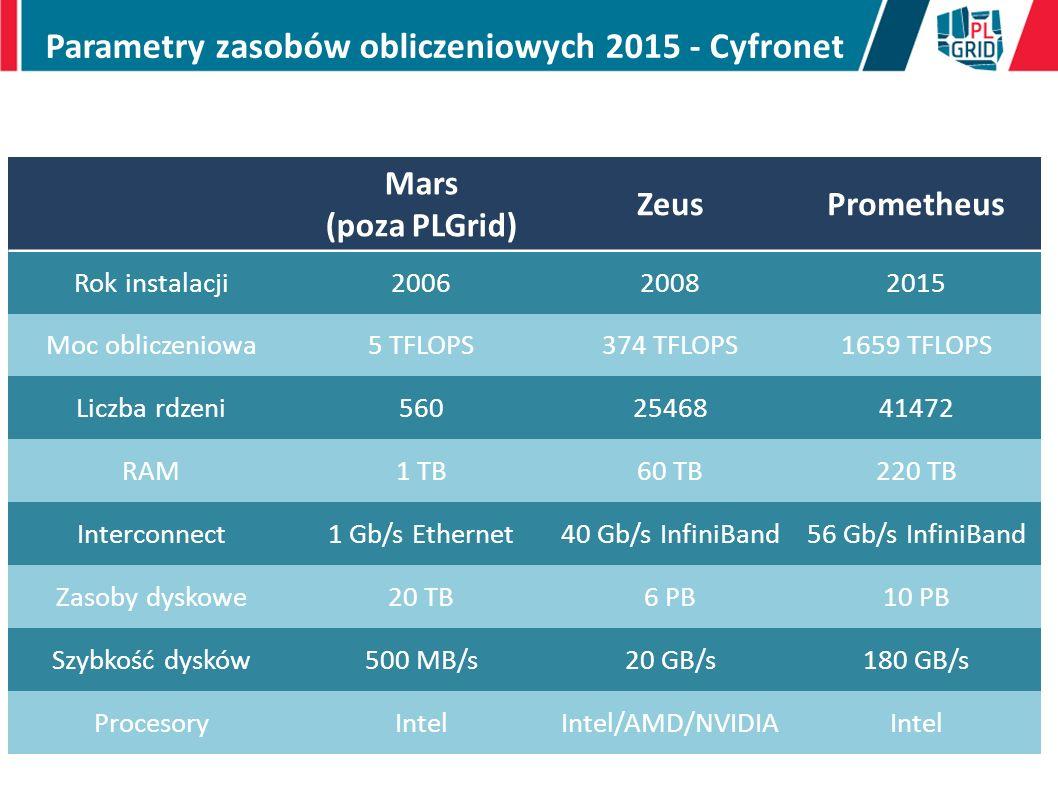 Parametry zasobów obliczeniowych 2015 - Cyfronet