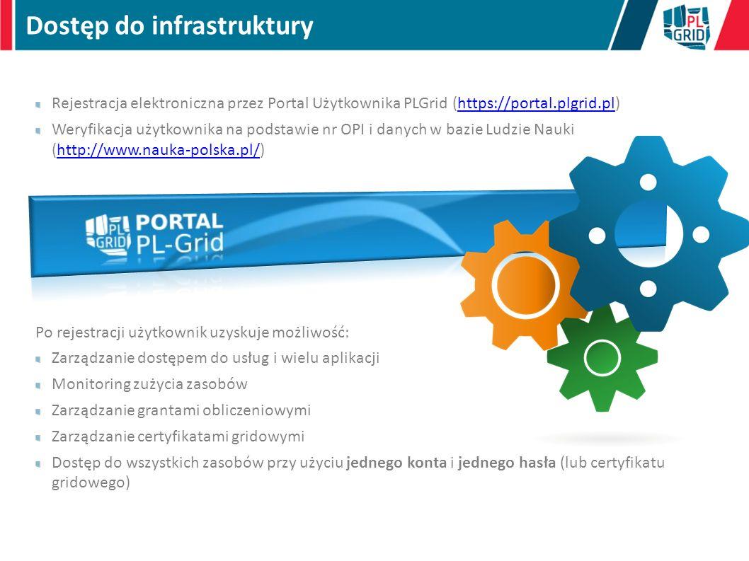 Dostęp do infrastruktury
