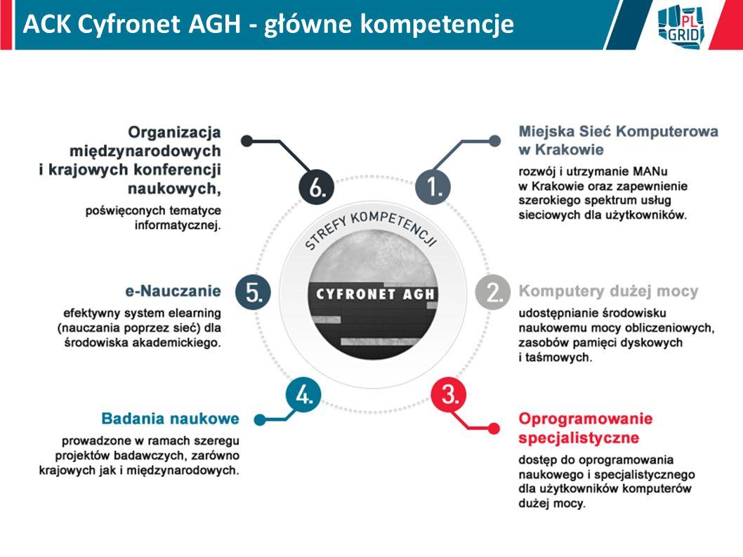 ACK Cyfronet AGH - główne kompetencje