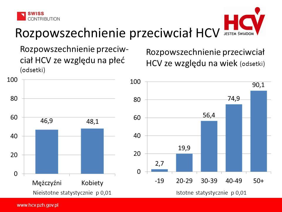 Rozpowszechnienie przeciwciał HCV