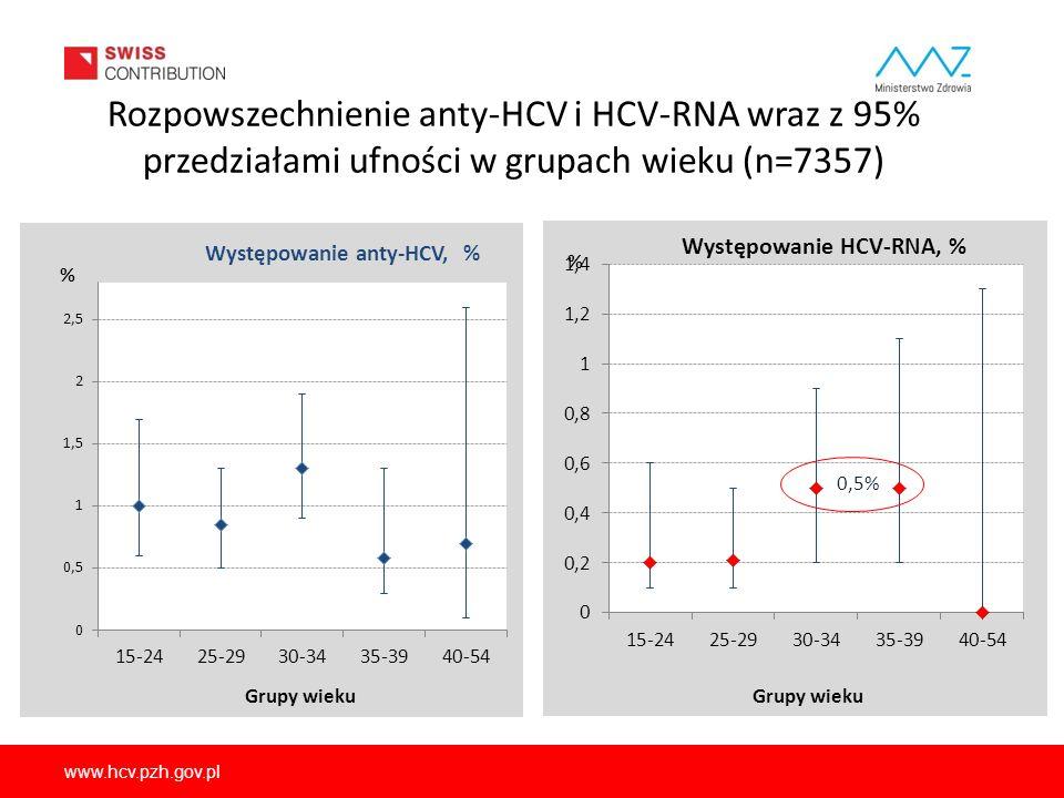 Rozpowszechnienie anty-HCV i HCV-RNA wraz z 95% przedziałami ufności w grupach wieku (n=7357)