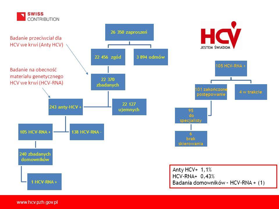 Badanie przeciwciał dla HCV we krwi (Anty HCV)