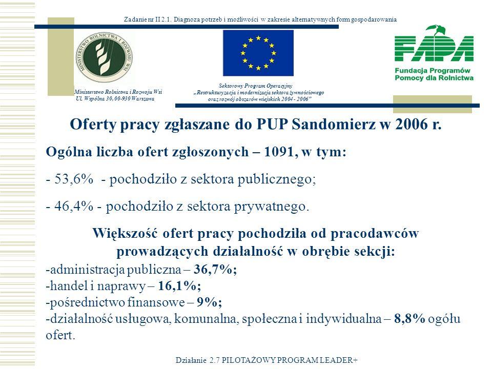 Oferty pracy zgłaszane do PUP Sandomierz w 2006 r.