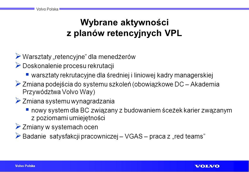 Wybrane aktywności z planów retencyjnych VPL