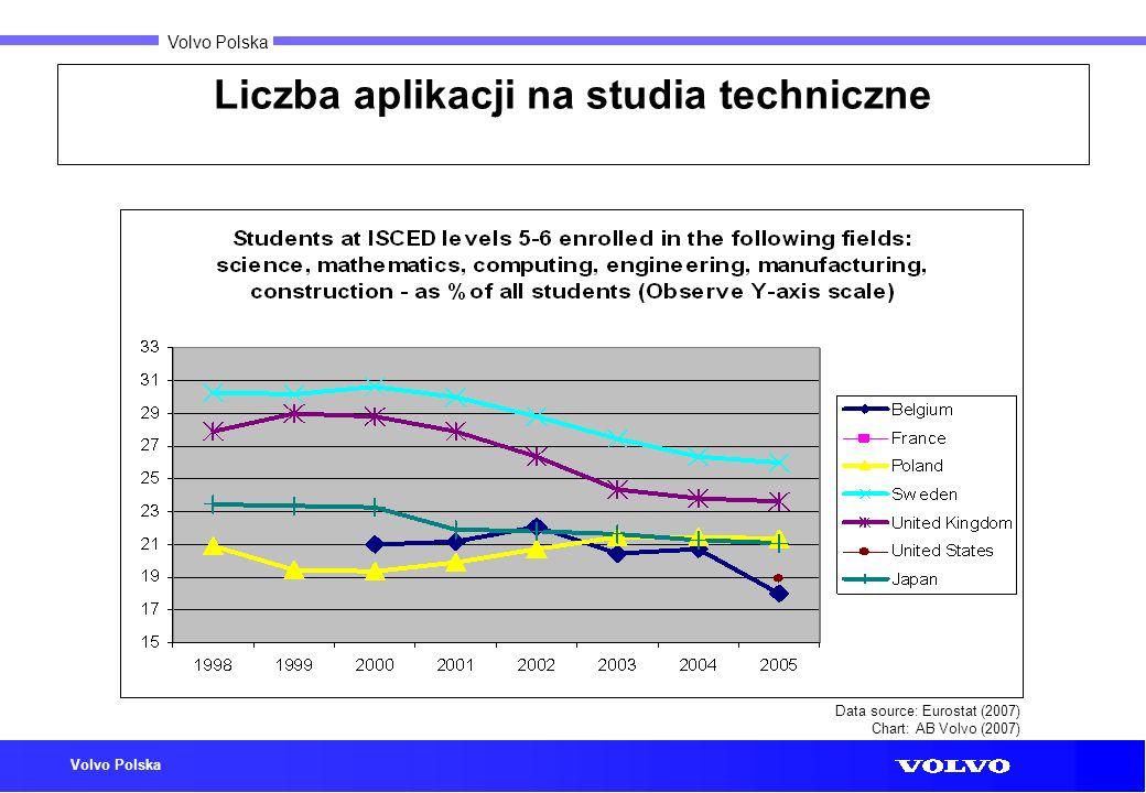 Liczba aplikacji na studia techniczne