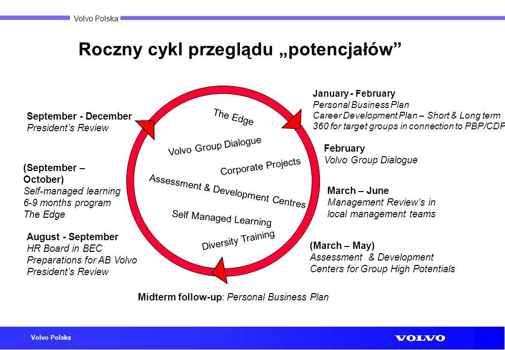 """Roczny cykl przeglądu """"potencjałów"""