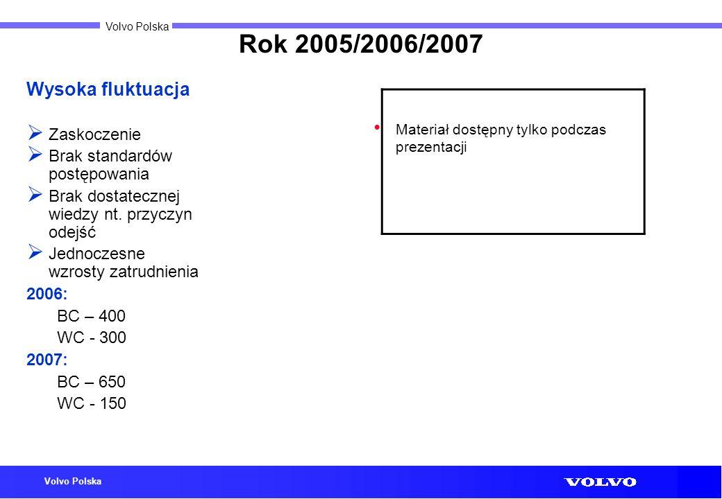 Rok 2005/2006/2007 Wysoka fluktuacja Zaskoczenie