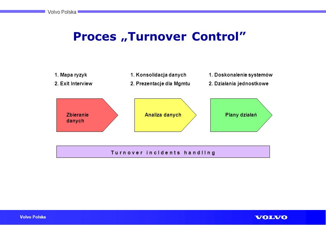 "Proces ""Turnover Control"