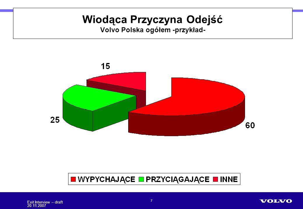 Wiodąca Przyczyna Odejść Volvo Polska ogółem -przykład-