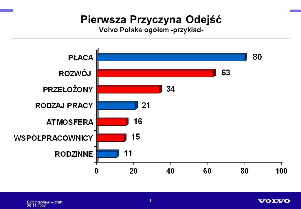 Pierwsza Przyczyna Odejść Volvo Polska ogółem -przykład-