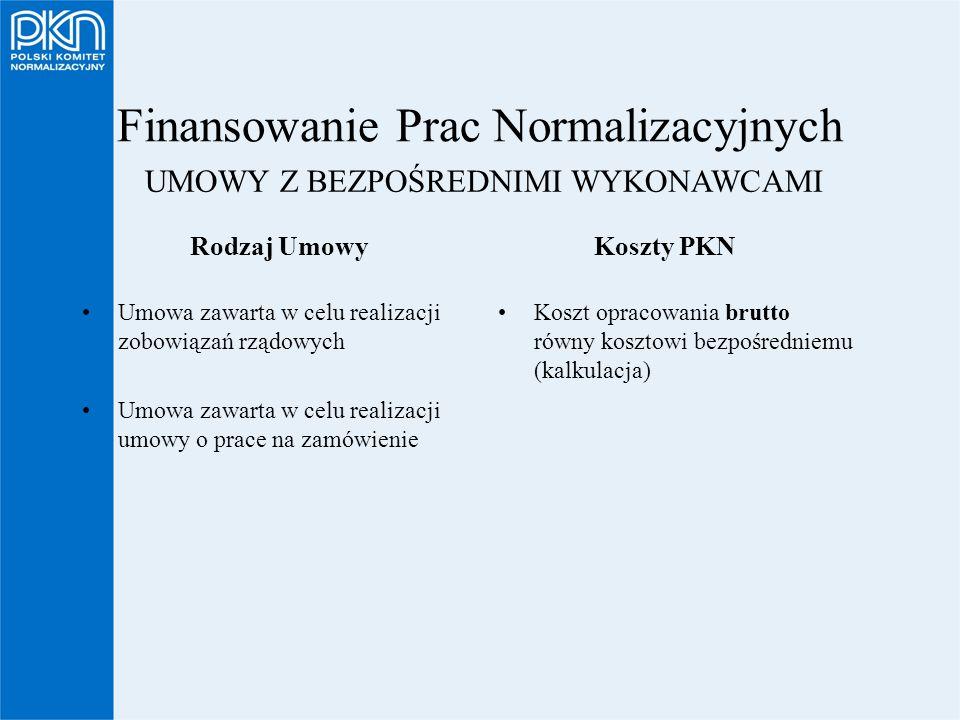 Finansowanie Prac Normalizacyjnych